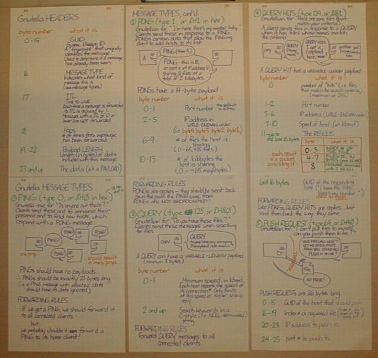 Joey deVilla's GNUtella protocol notes, circa summer 2000.