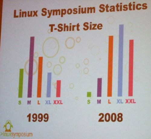 Slide: Linux Symposium T-shirt sizes in 1999 (mostly medium) and 2008 (mostly XL, followed by large and XXL)