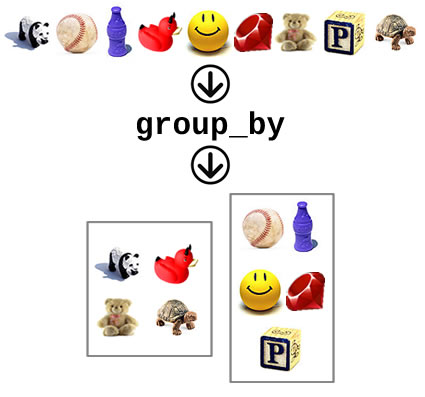 "Graphic representation of the ""group_by"" method in Ruby's ""Enumerable"" module."