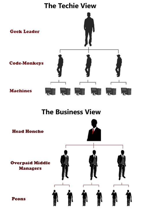 The techie view of a company vs. the business view