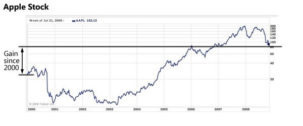Apple stock price chart, 2000 - present