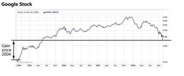 Google stock parice chart, 2004 - present