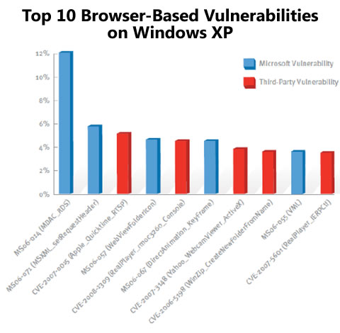 Graph: Top 10 browser-based vulnerabilities in Windows XP -- half are Microsoft's fault.