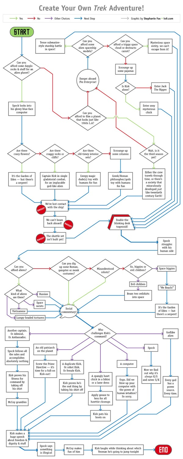 """Create Your Own Trek Adventure"" flowchart"
