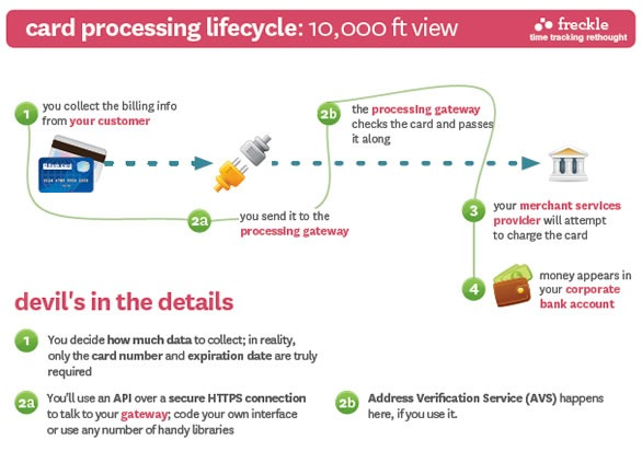 """Credit Card Processing Lifecycle"" page from ""Jump Start Credit Card Processing"""