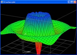 Surface plot program written in F#