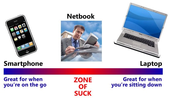 'Zone of Suck' between smartphones and laptops that netbooks occupy.