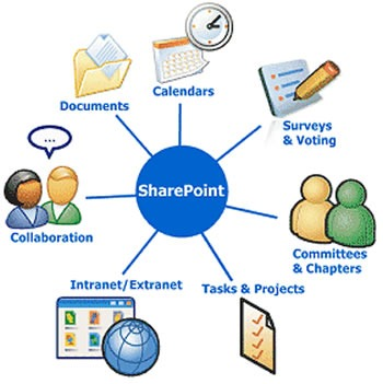 sharepoint_diagram
