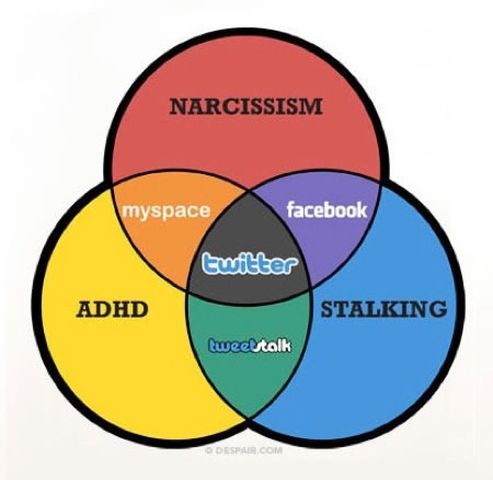 Social Software Venn Diagram — Global Nerdy - Joey deVilla's ...