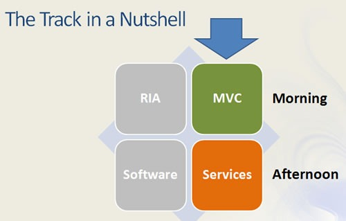 The Track in a Nutshell: MVC and Services for Day 2