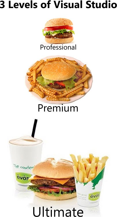 3 levels of Visual Studio: Professional (with picture of burger), Premium (with picture of burger and fries) and Ultimate (with picture of burger, fries and shake)
