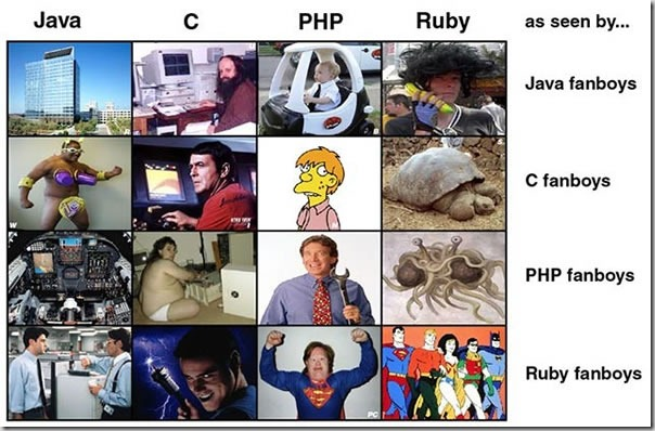 programming language fanboys