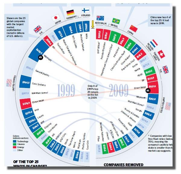 top comapnies 1999-2009