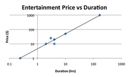 Chart showing linear scaling of entertainment prices