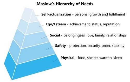Maslow's hierarchy of needs: from top to bottom -- 1. Self-actualization (Personal growth an fulfillment) / 2. Ego/Esteem (Achievement, status, reputation) / 3. Social (Belongingness, love, family, relationships) / 4. Safety (Protection, security, order, stability) / 5. Physical (Food, shelter, warmth, sleep)