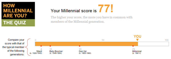 "Results from ""How Millennial Are You"" quiz: 77/100"