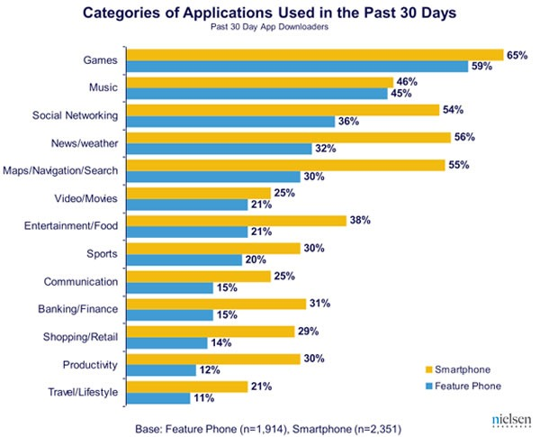 Graph: Categories of Applications Used in the Past 30 Days