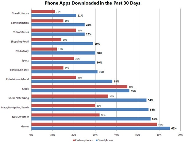 Graph: Phone Apps Downloaded in the Past 30 Days