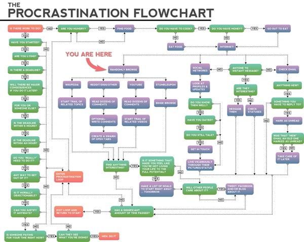 Complex procrastination flowchart