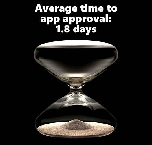 1.8 days approval