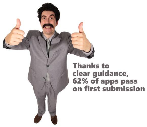 62 percent pass