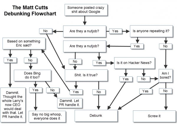 matt cutts debunking flowchart