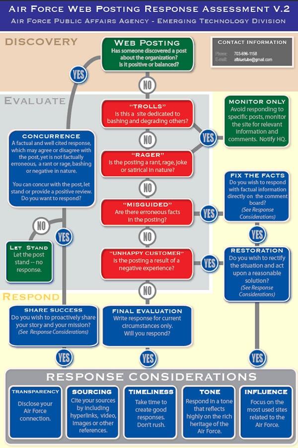 usaf blog rules of engagement