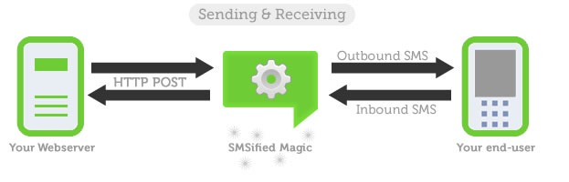 smsified sending receiving