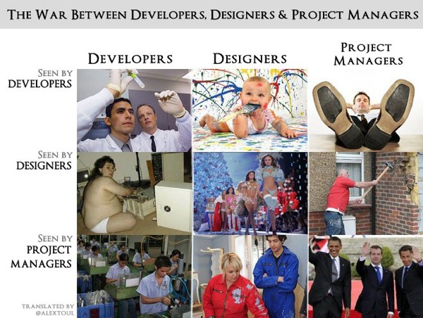 The War Between Developers, Designers and Project Managers: A grid of photographs showing how each sees the others.