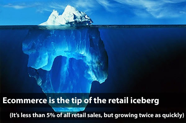 """Ecommerce is the tip of the retail iceberg: It's less than 5% of all retail sales, but growing twice as quickly)"
