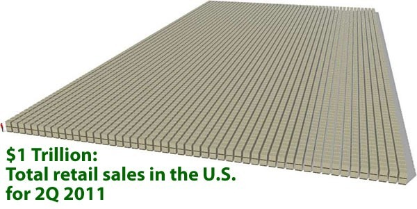 """$1 Trillion: Total retail sales in the US for 2Q 2011"": Graphic showing how much $1 trillion is"