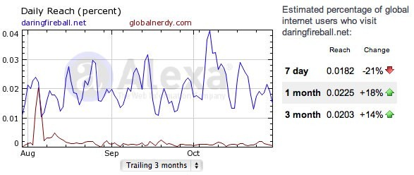 "Alexa.com graph showing Daring Fireball's ""1%"" following versus Global Nerdy's ""99%"" following."