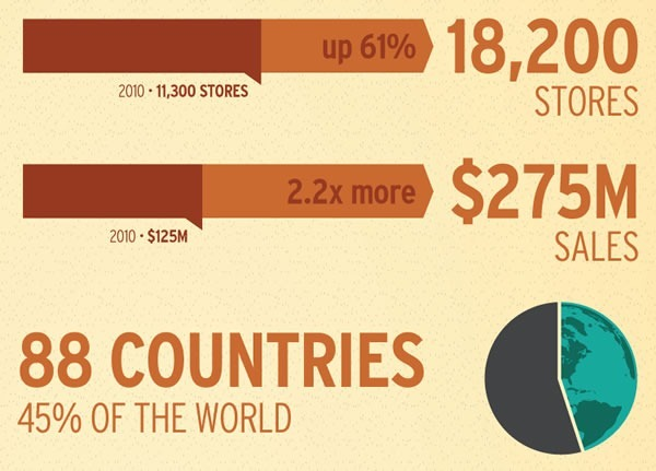 11,300 shops in 2010, 18,200 shops in 2012 - up 61%. $125M in sales in 2010, $275M in 2011 - up 2 1/2 times.