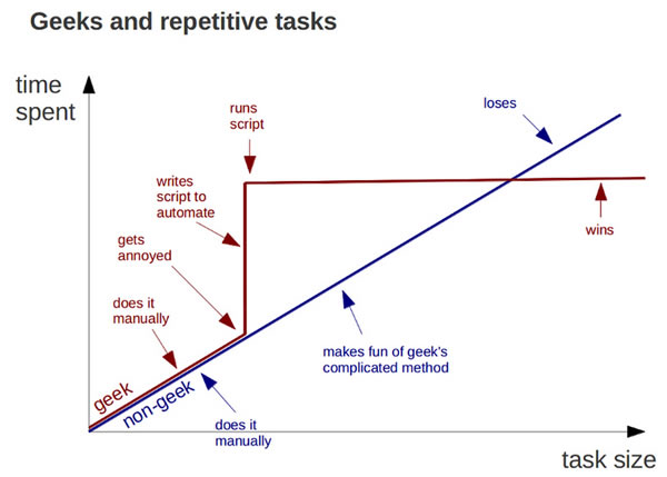 Graph: Geeks and Repetitive Tasks