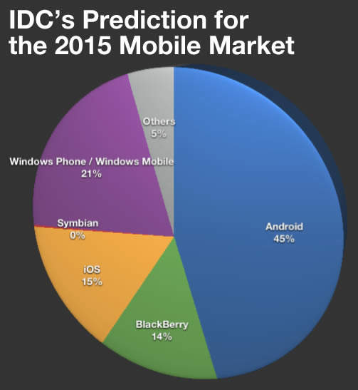 Pie Chart: IDC's Prediction for the 2015 Mobile Market