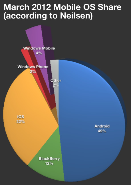 Pie Chart: Neilsen March 2012 Mobile OS Share