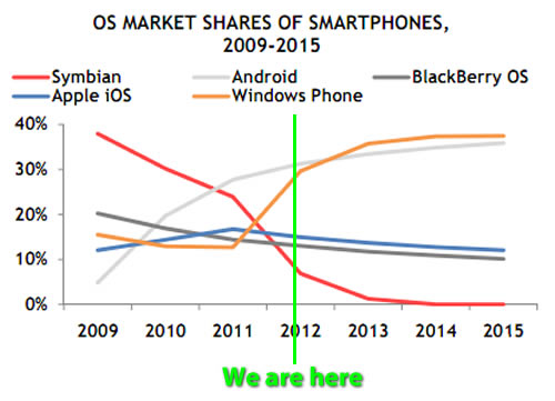"Graph: ""OS Market Shares of Smartphones 2009 - 2015"""