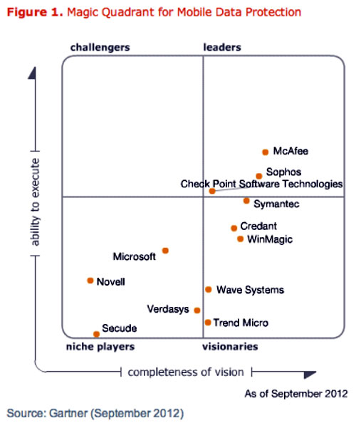 Gartner Magic Quadrant for mobile data protection, September 2012