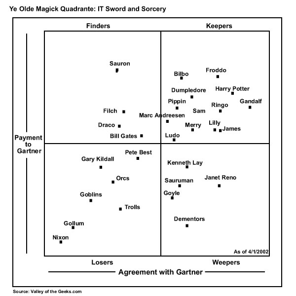 Parody of the Magic Quadrant featuring a lot of Lord of the Rings characters