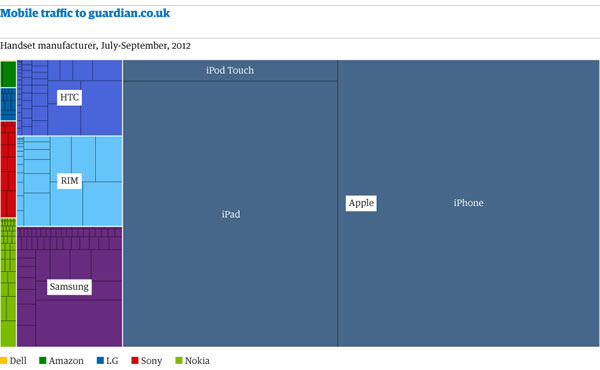 Chart showing mobile traffic to The Guardian