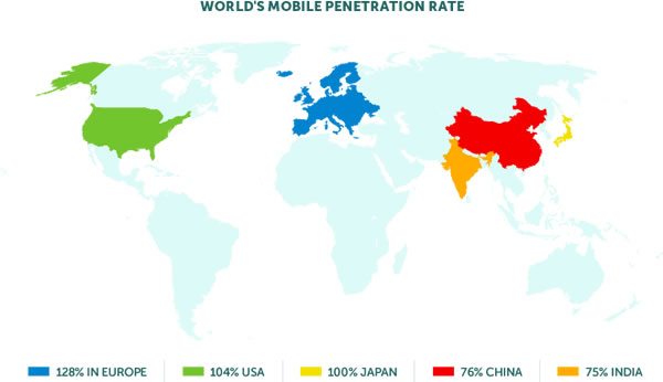 world mobile penetration rate