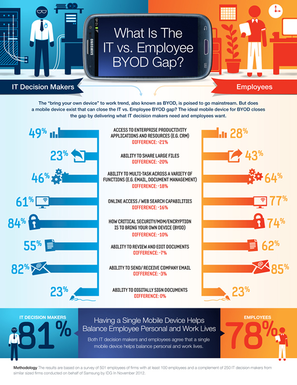 it employee byod gap