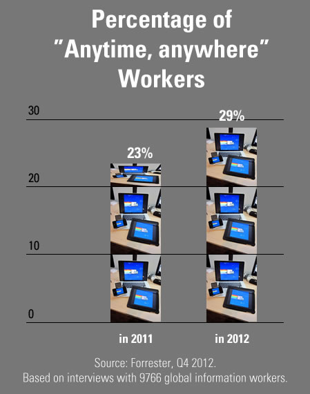 anytime anywhere workers