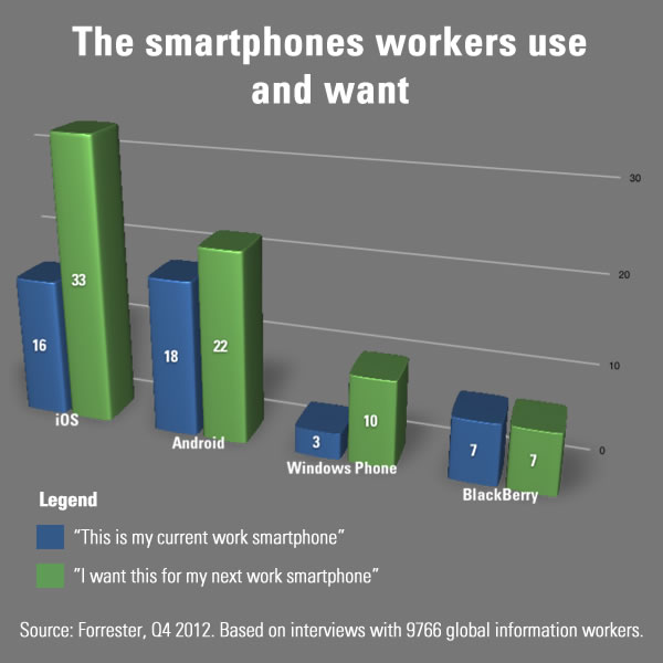 smartphones workers use and want