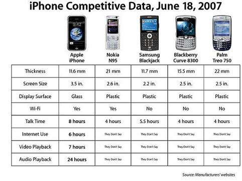 iphone vs others