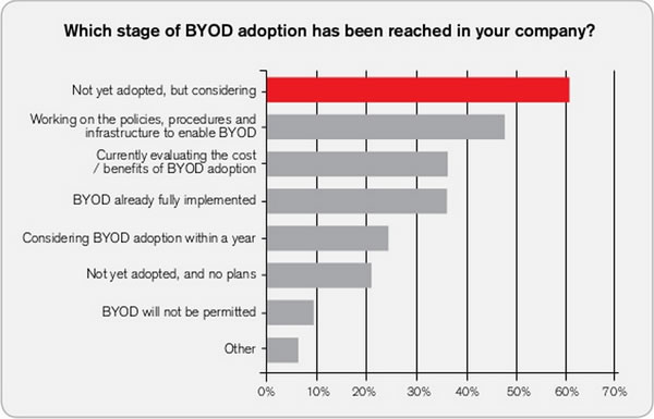 byod adoption stage