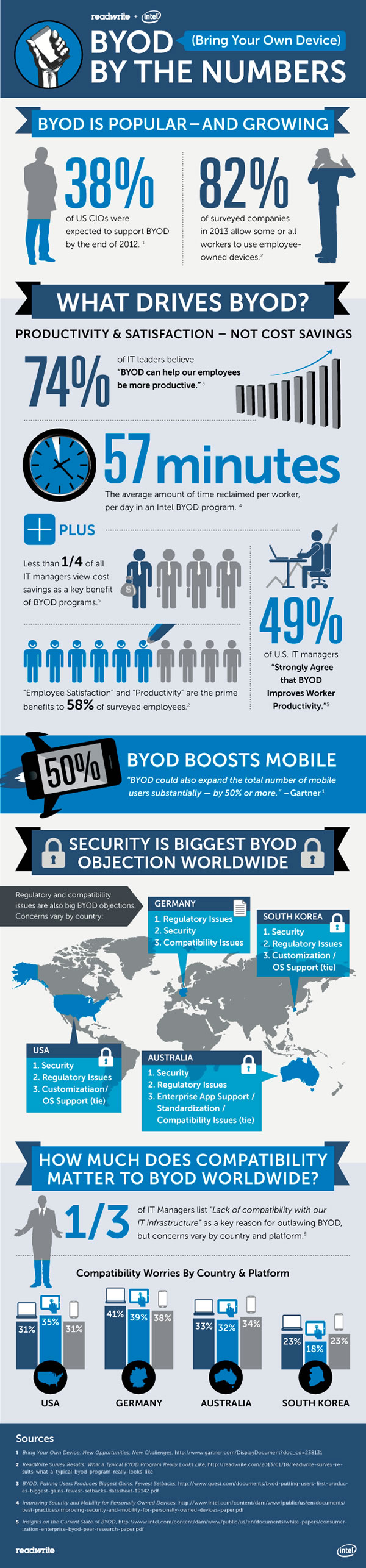 byod by the numbers