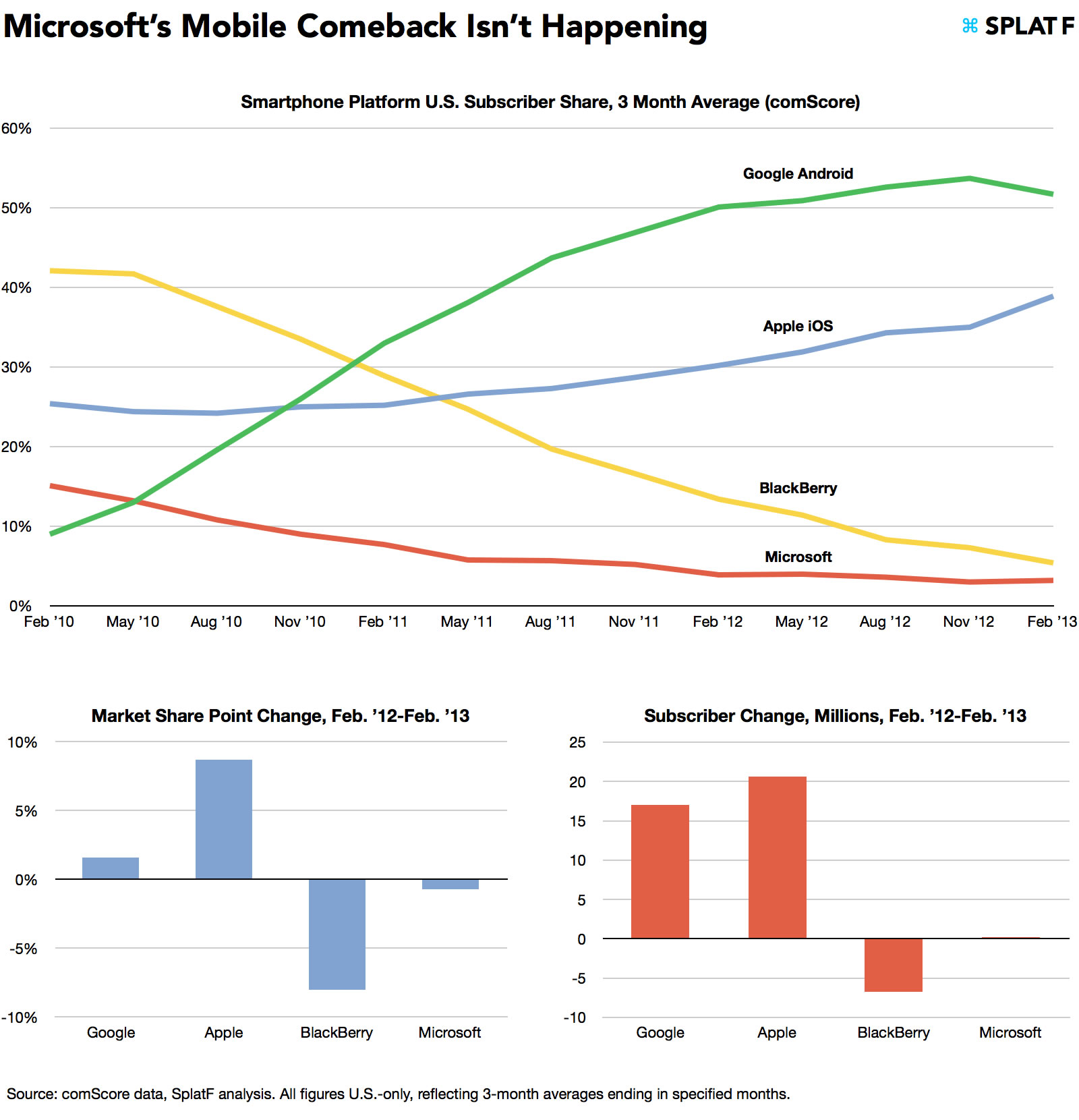 microsoft mobile comeback not happening