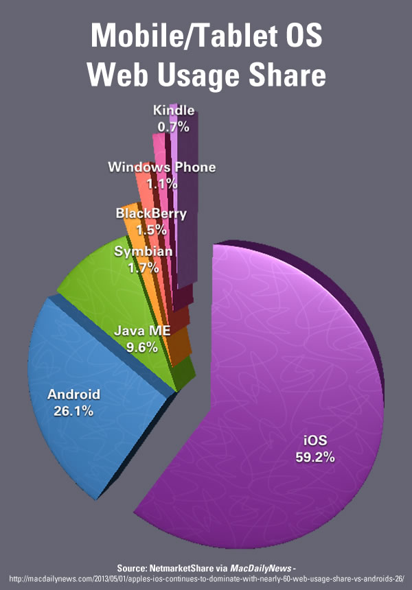 mobile os web share