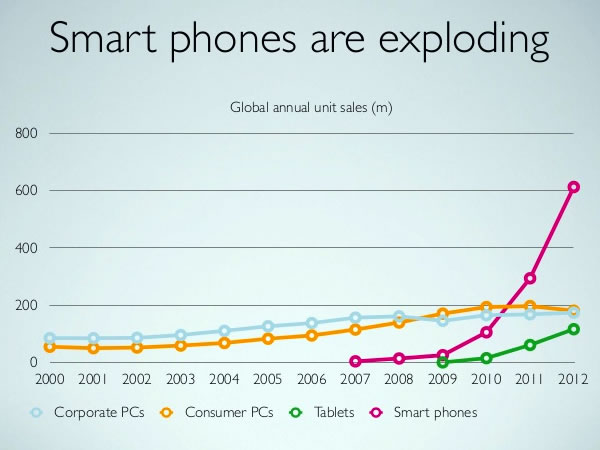 02 smartphones are exploding